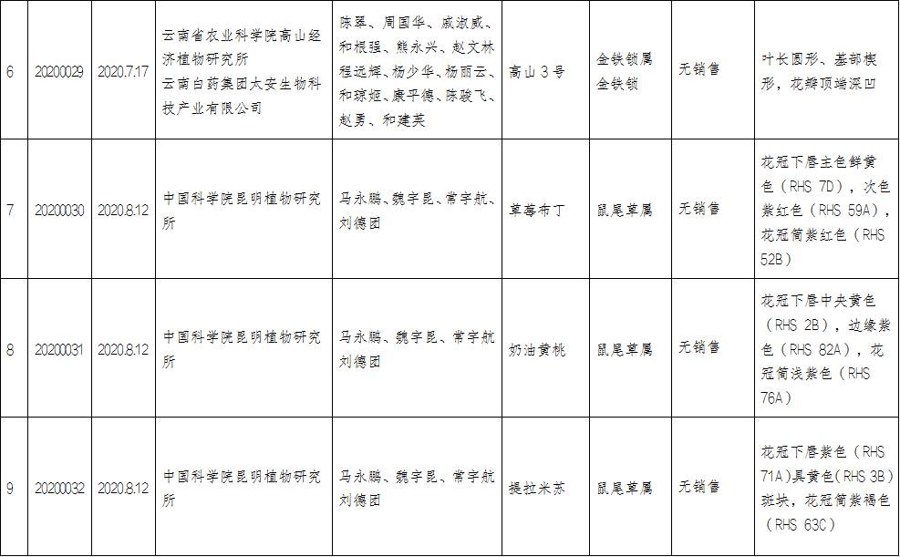 云南省林业和草原局园艺植物新品种注册登记办